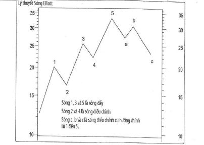 Lý thuyết Sóng Elliott 5-3